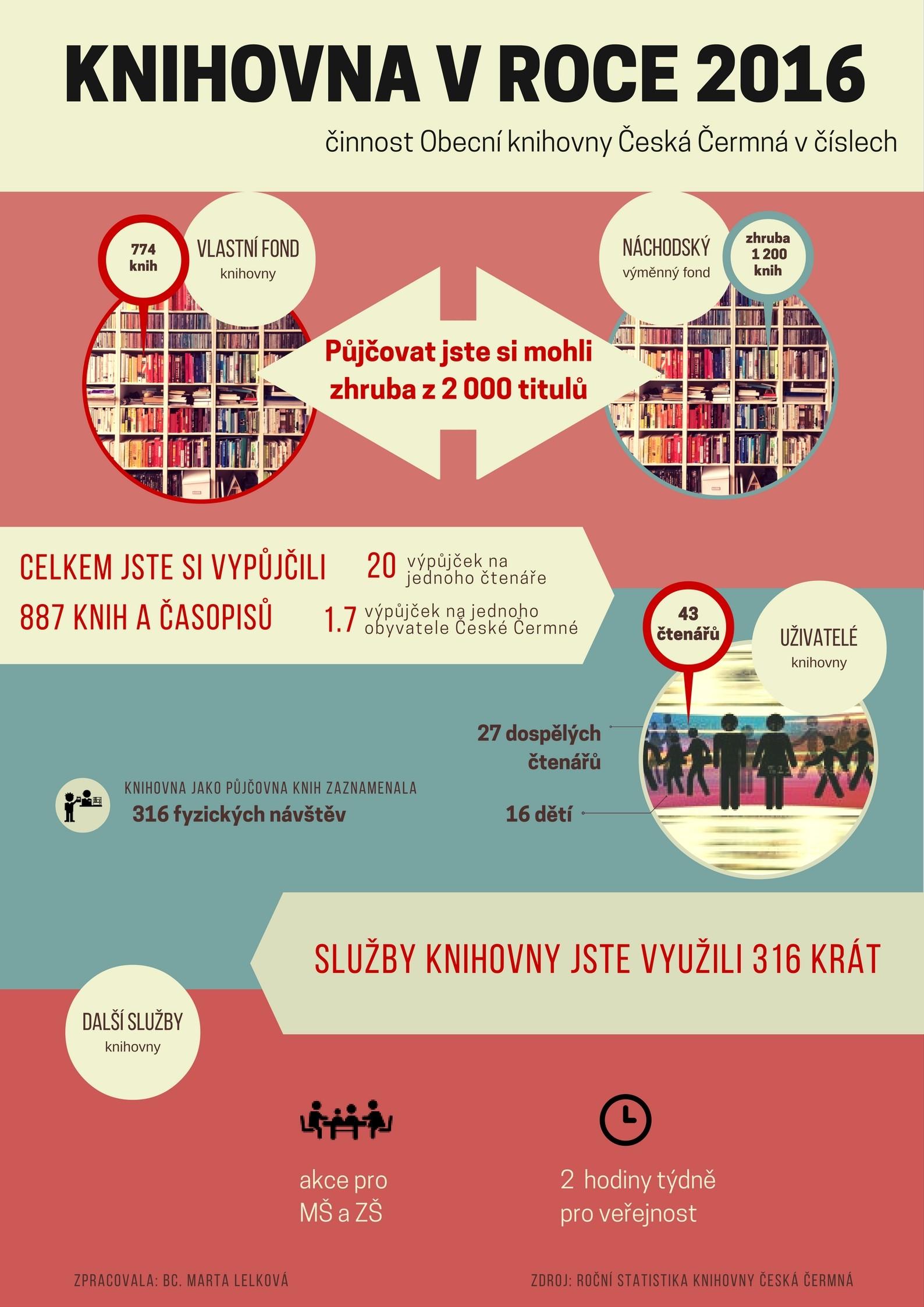 OBRÁZEK : infografika_2016-ceska_cermna.jpg